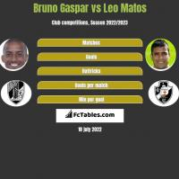Bruno Gaspar vs Leo Matos h2h player stats