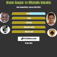 Bruno Gaspar vs Michalis Bakakis h2h player stats