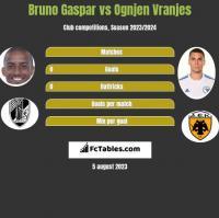Bruno Gaspar vs Ognjen Vranjes h2h player stats