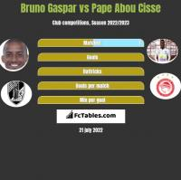 Bruno Gaspar vs Pape Abou Cisse h2h player stats
