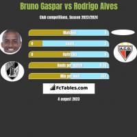 Bruno Gaspar vs Rodrigo Alves h2h player stats