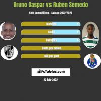 Bruno Gaspar vs Ruben Semedo h2h player stats