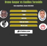 Bruno Gaspar vs Vasilios Torosidis h2h player stats