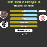 Bruno Gaspar vs Ousseynou Ba h2h player stats