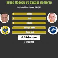Bruno Godeau vs Casper de Norre h2h player stats