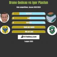 Bruno Godeau vs Igor Plastun h2h player stats