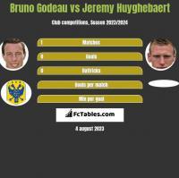 Bruno Godeau vs Jeremy Huyghebaert h2h player stats
