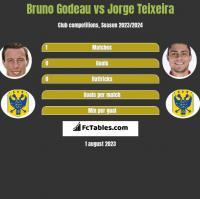 Bruno Godeau vs Jorge Teixeira h2h player stats