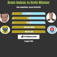 Bruno Godeau vs Kevin Wimmer h2h player stats
