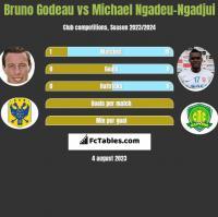 Bruno Godeau vs Michael Ngadeu-Ngadjui h2h player stats
