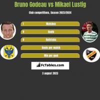 Bruno Godeau vs Mikael Lustig h2h player stats