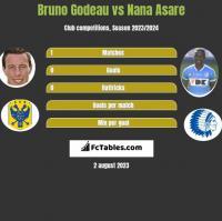 Bruno Godeau vs Nana Asare h2h player stats