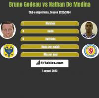 Bruno Godeau vs Nathan De Medina h2h player stats