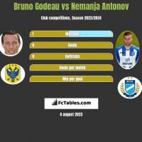 Bruno Godeau vs Nemanja Antonov h2h player stats