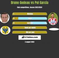 Bruno Godeau vs Pol Garcia h2h player stats