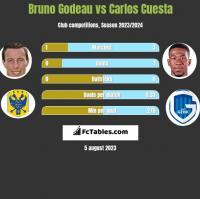 Bruno Godeau vs Carlos Cuesta h2h player stats