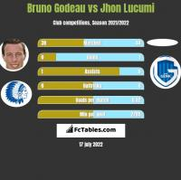 Bruno Godeau vs Jhon Lucumi h2h player stats