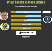 Bruno Godeau vs Diogo Queiros h2h player stats