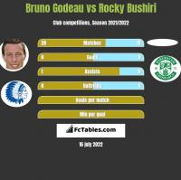 Bruno Godeau vs Rocky Bushiri h2h player stats