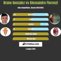 Bruno Gonzalez vs Alessandro Florenzi h2h player stats