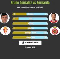 Bruno Gonzalez vs Bernardo h2h player stats