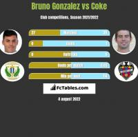 Bruno Gonzalez vs Coke h2h player stats