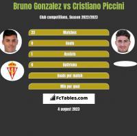 Bruno Gonzalez vs Cristiano Piccini h2h player stats