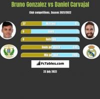 Bruno Gonzalez vs Daniel Carvajal h2h player stats