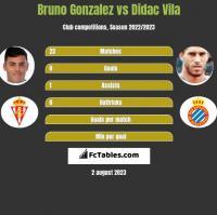 Bruno Gonzalez vs Didac Vila h2h player stats