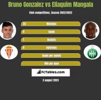 Bruno Gonzalez vs Eliaquim Mangala h2h player stats