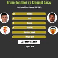 Bruno Gonzalez vs Ezequiel Garay h2h player stats