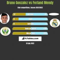 Bruno Gonzalez vs Ferland Mendy h2h player stats