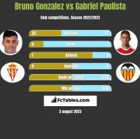 Bruno Gonzalez vs Gabriel Paulista h2h player stats
