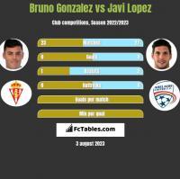 Bruno Gonzalez vs Javi Lopez h2h player stats