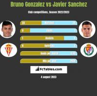Bruno Gonzalez vs Javier Sanchez h2h player stats