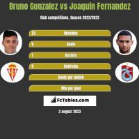 Bruno Gonzalez vs Joaquin Fernandez h2h player stats