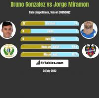 Bruno Gonzalez vs Jorge Miramon h2h player stats