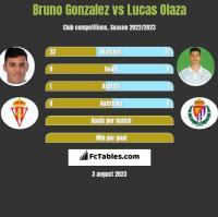 Bruno Gonzalez vs Lucas Olaza h2h player stats