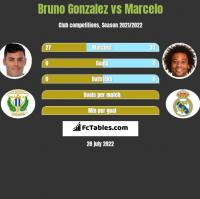 Bruno Gonzalez vs Marcelo h2h player stats
