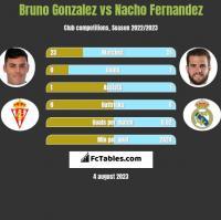 Bruno Gonzalez vs Nacho Fernandez h2h player stats