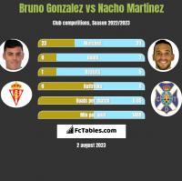 Bruno Gonzalez vs Nacho Martinez h2h player stats