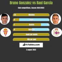 Bruno Gonzalez vs Raul Garcia h2h player stats
