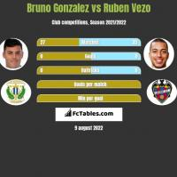 Bruno Gonzalez vs Ruben Vezo h2h player stats