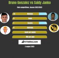 Bruno Gonzalez vs Saidy Janko h2h player stats
