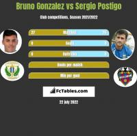 Bruno Gonzalez vs Sergio Postigo h2h player stats
