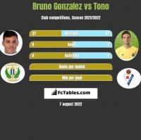 Bruno Gonzalez vs Tono h2h player stats