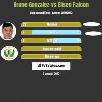 Bruno Gonzalez vs Eliseo Falcon h2h player stats