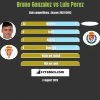 Bruno Gonzalez vs Luis Perez h2h player stats