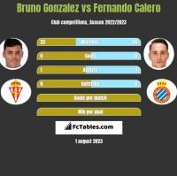 Bruno Gonzalez vs Fernando Calero h2h player stats