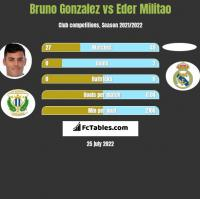 Bruno Gonzalez vs Eder Militao h2h player stats
